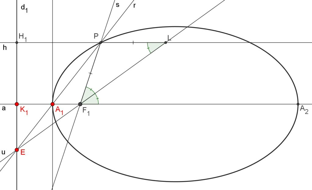 Geometric construction of the ellipse by W.H. Besant